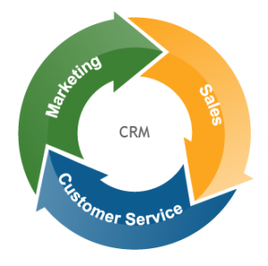 All-in-One CRM Software