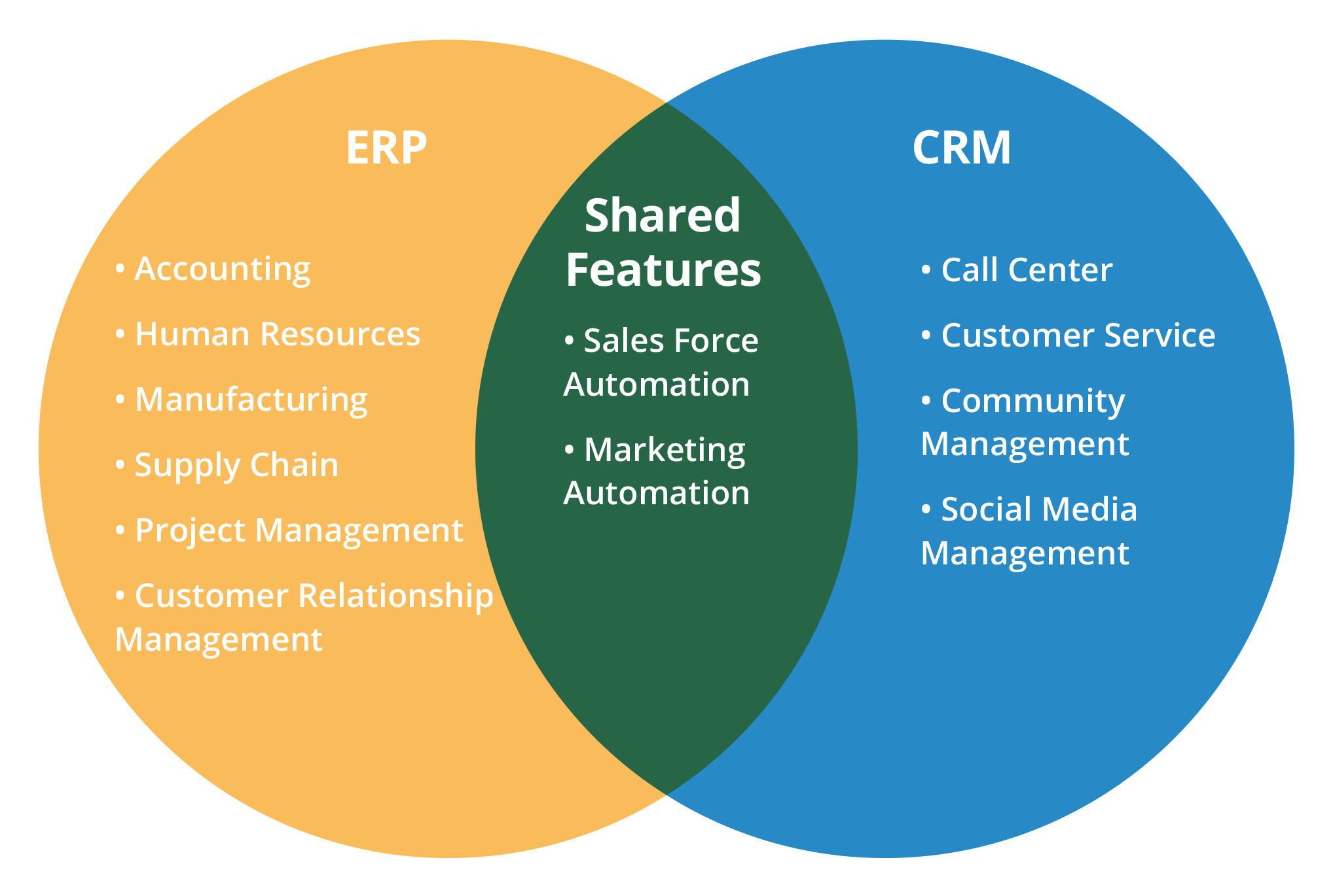 Which Is The Best For 2016 Erp Or Crm Crm Score