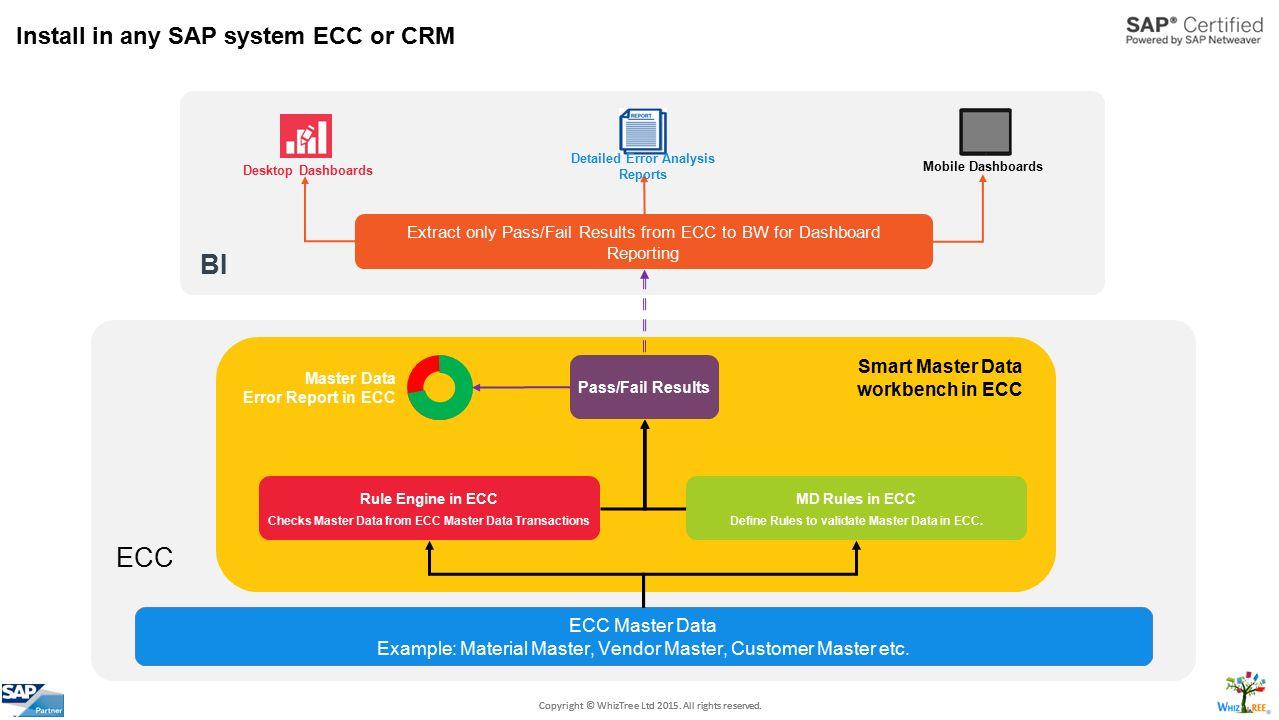 crm integration to sap ecc